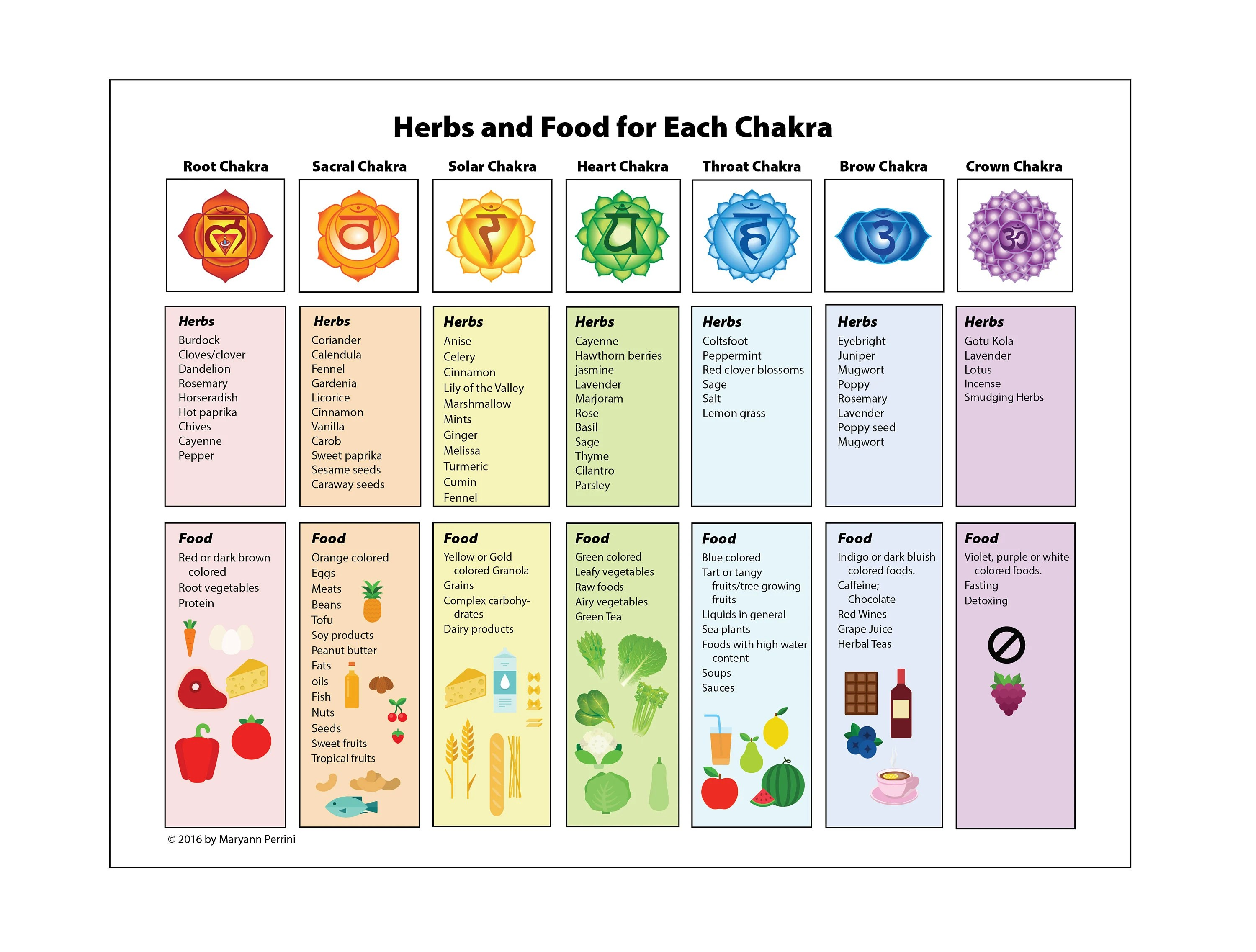 Printable Chakra Poster Illustrated Guide to Nutrition Etsy