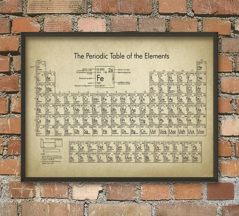Periodic Table of Elements Wall Art Poster Chemistry Chart Etsy