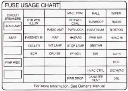 2001 Pontiac Fuse Box Wiring Diagram