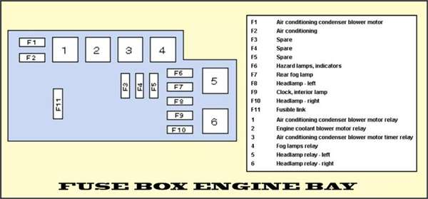 2003 Subaru Outback Fuse Box Diagram - Wiring Diagrams Schema
