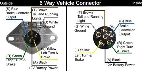 SOLVED Trailer plug wiring diagram for 2002 ford F150 - Fixya