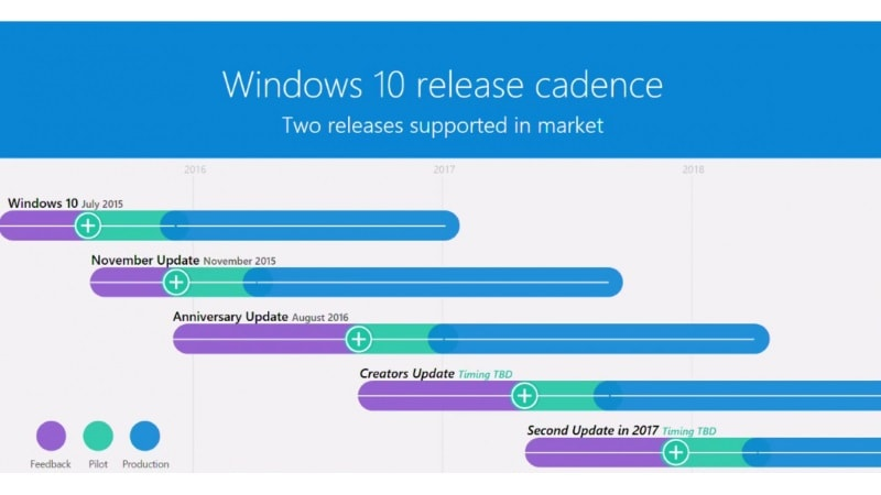 Microsoft Reveals Windows 10\u0027s Second Major Update Is Coming Later - timeline windows