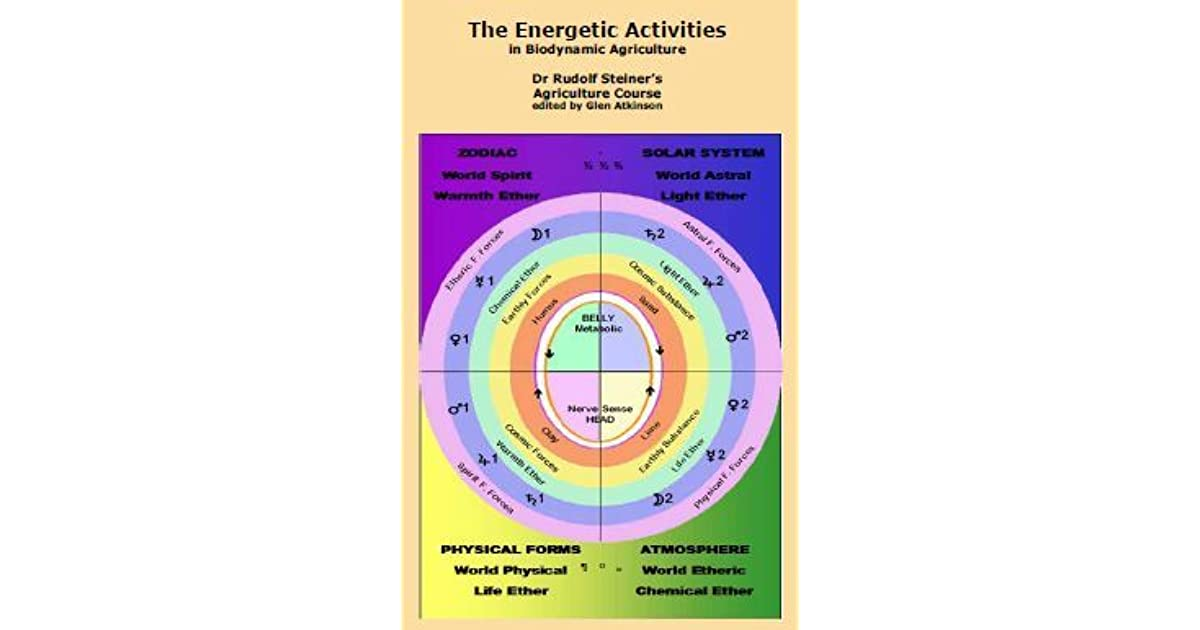 The Energetic Activities in Biodynamic Agriculture Dr Rudolf