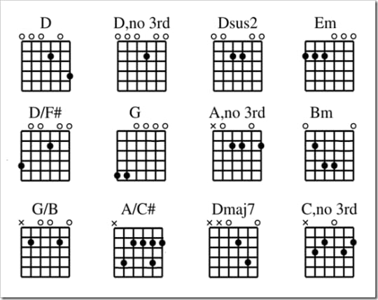 Cut Capo Chords Image collections - chord guitar finger position - capo chart