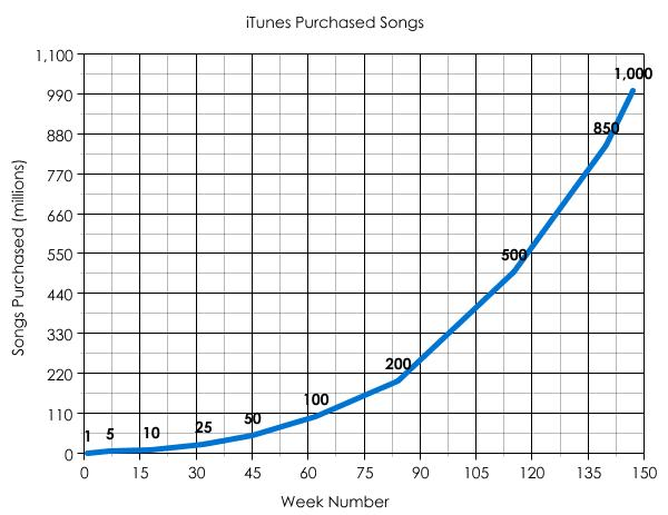 ITunes Music Store 1 billion songs sale achievement trajectory graph - Sale Chart