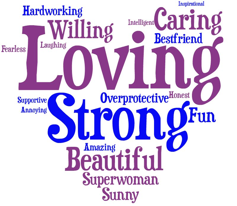 The Words You Use To Describe Your Mom (WORD CLOUD) HuffPost