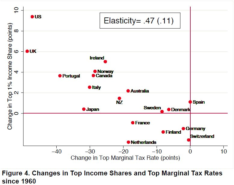 Income Inequality Gets Worse When You Slash Taxes On The Rich Study