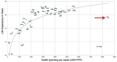 Life Expectancy And Health Care Spending