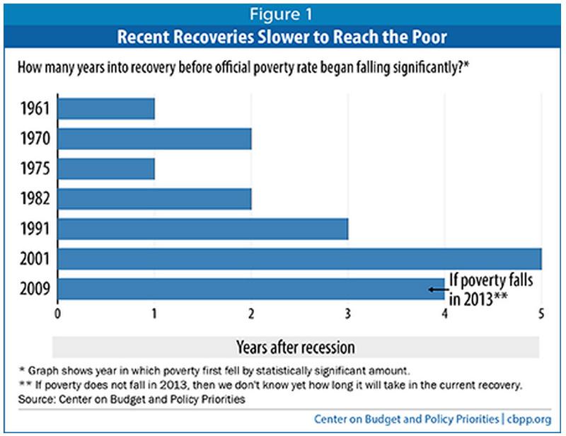 45 Million Americans Still Stuck Below Poverty Line Census HuffPost
