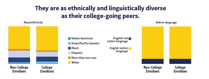 This Is Why 12 Percent Of High School Graduates Don\u0027t Go To College
