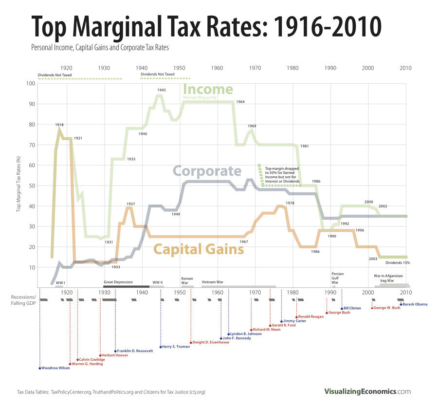 Top Marginal Income, Corporate Tax Rates 1916-2010 CHART HuffPost - Rate Chart