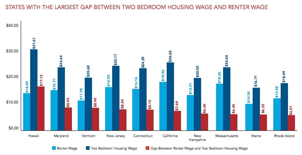This Is The Hourly Wage You Need To Afford A 2-Bedroom Apartment