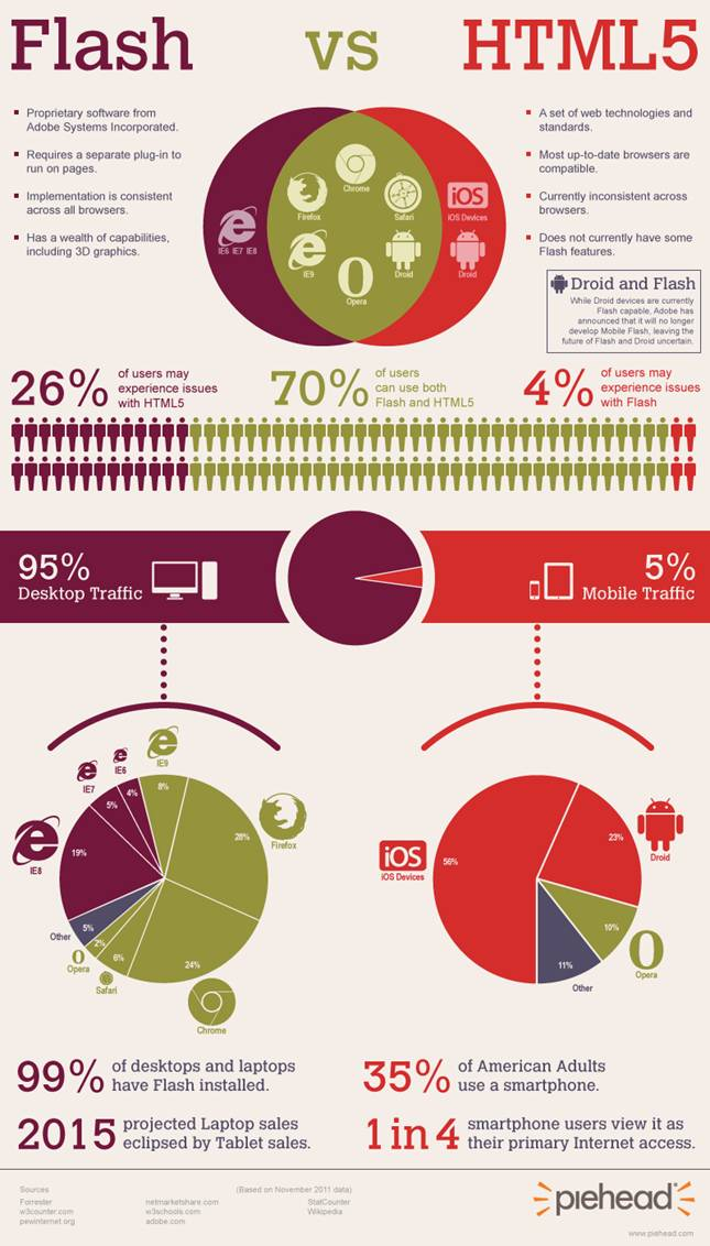 Flash vs HTML5 [Infografía]