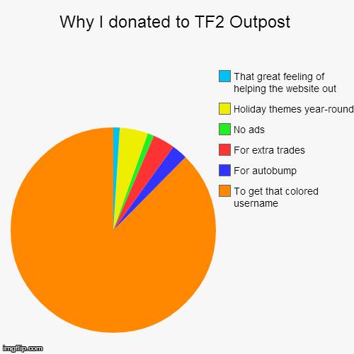 pie chart templates