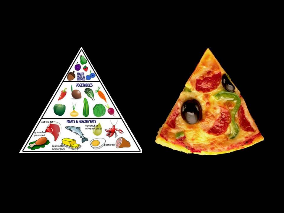 Food Pyramid Blank Template - Imgflip