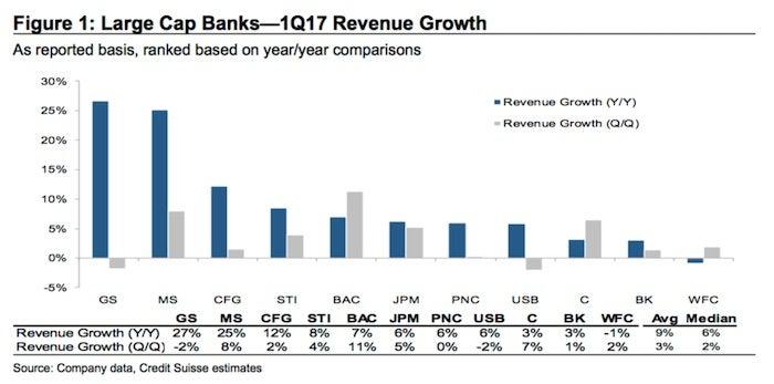 Big Banks Have 15 Upside, Credit Suisse Says (BAC, C) Investopedia
