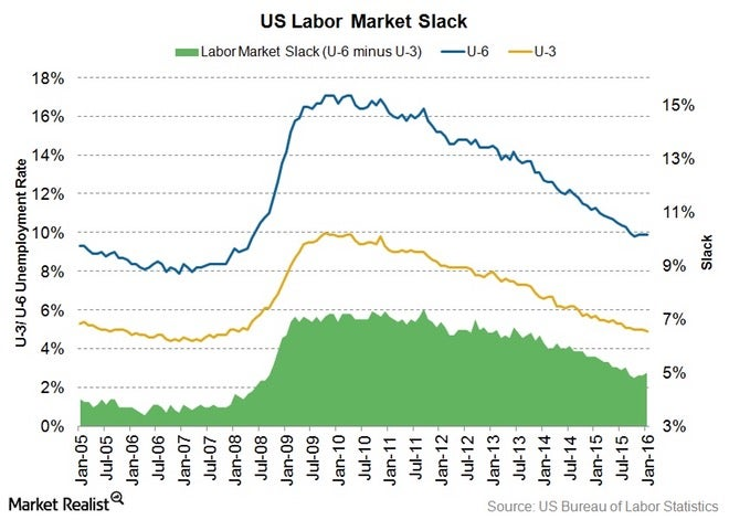 The Downside of Low Unemployment Investopedia
