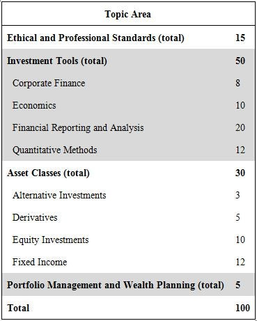 Chartered Financial Analyst Level 1 Investopedia