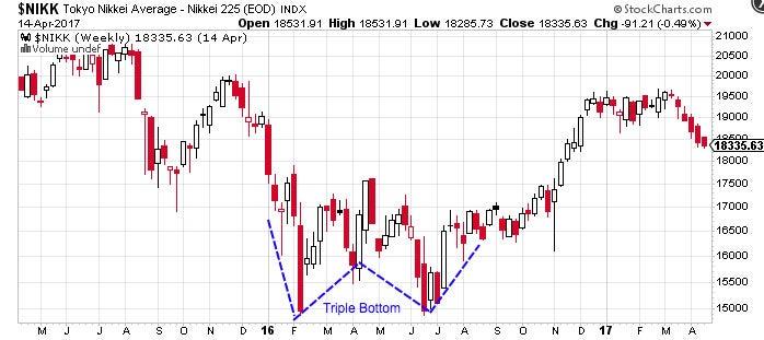 Technical Analysis Chart Patterns