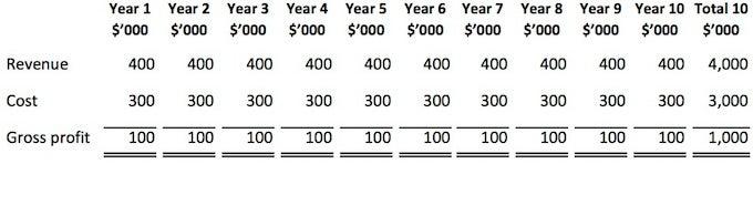 Income Statement Revenue Recognition Special Cases - CFA Level 1 - installment sales contract