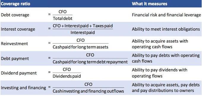Cash Flow Statement Cash Flow Statement Analysis - CFA Level 1