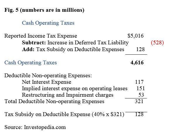 How to Calculate Net Operating Profit After Taxes (NOPAT)