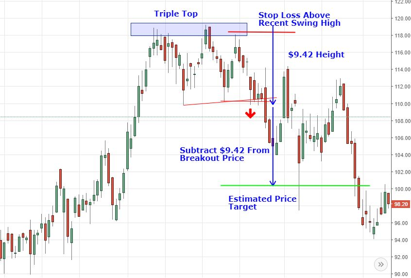Analyzing Chart Patterns Triple Tops And Bottoms