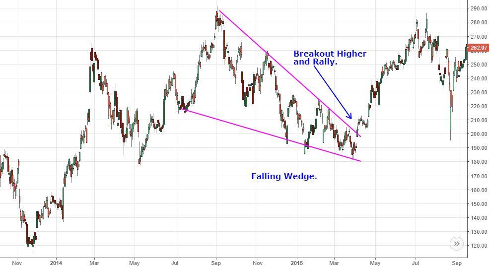 Analyzing Chart Patterns The Wedge