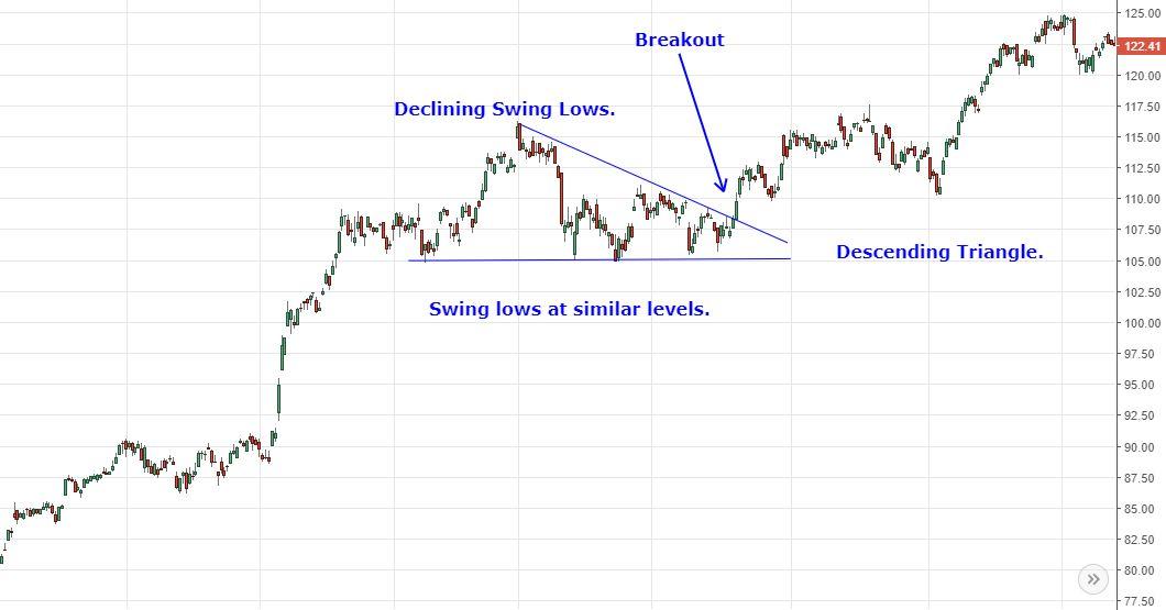 Analyzing Chart Patterns Triangles