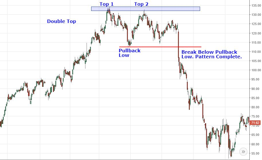Analyzing Chart Patterns Double Top And Double Bottom