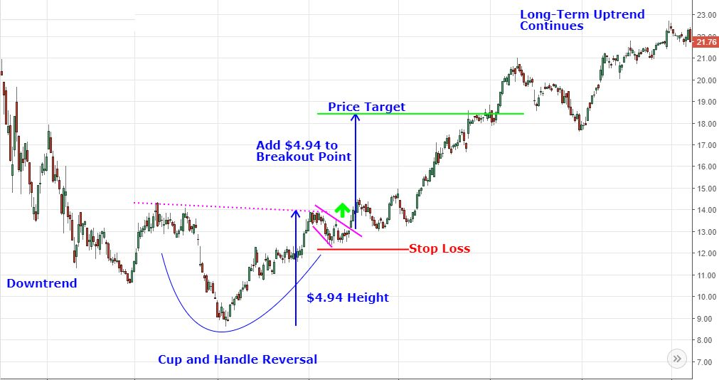 Analyzing Chart Patterns Cup And Handle