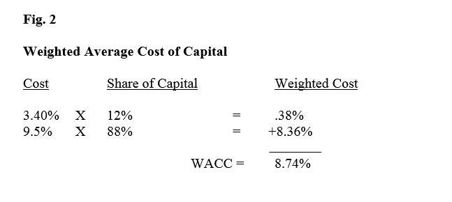 Components of Economic Profit Formula - working capital equation