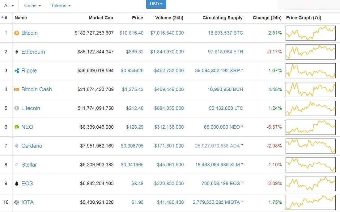 Bitcoin Price Rallies Despite Anti-Crypto Jabs By Billionaires Bill
