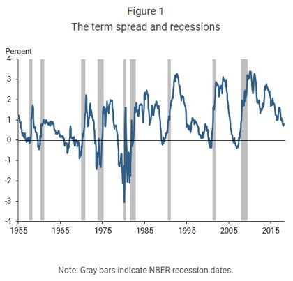 Four Scenarios Fed Policy, the Yield Curve and Recessions