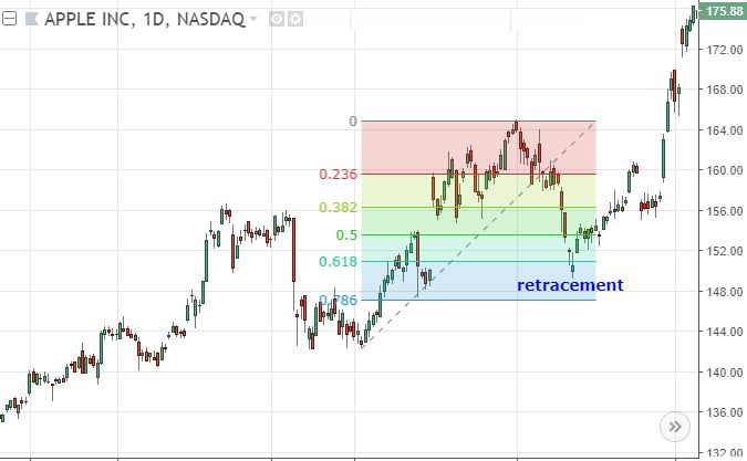 Retracement Or Reversal Know The Difference Investopedia