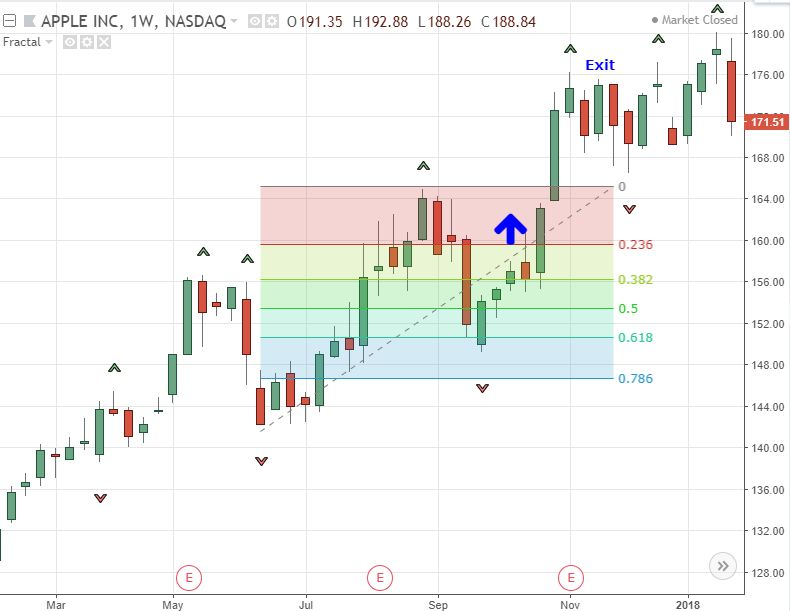 A Trader\u0027s Guide to Using Fractals Investopedia