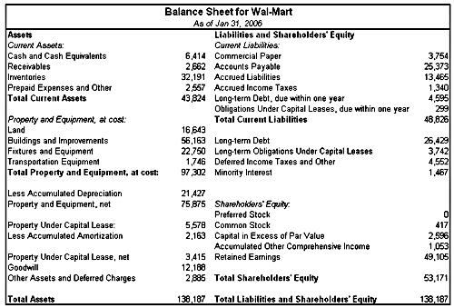 The Balance Sheet - Balance Sheet Classified Format
