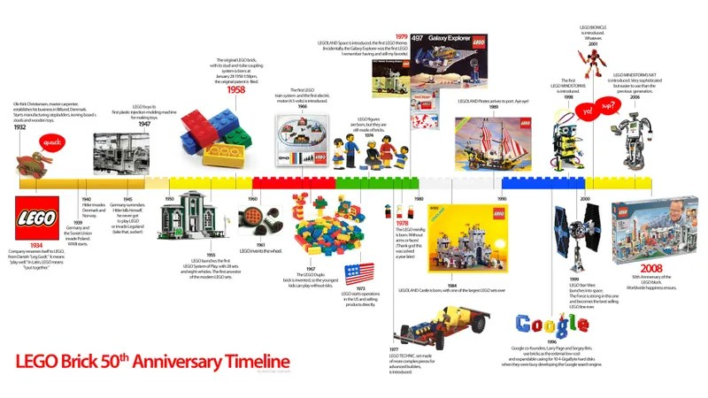 LEGO Brick Timeline 50 Years of Building Frenzy and Curiosities - timeline pictures