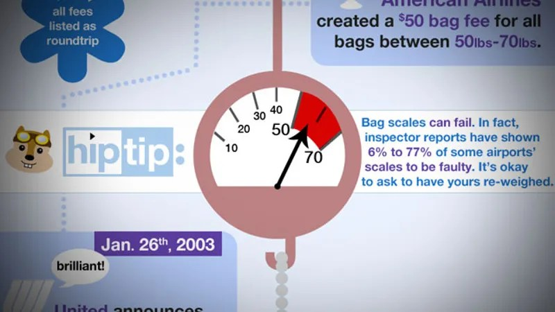 Weigh Your Luggage Before Going to the Airport to Avoid - how would you weigh a plane without scales
