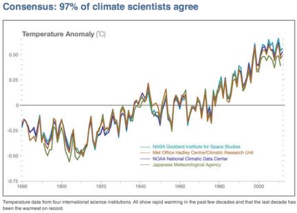 Arrest Climate-Change Deniers
