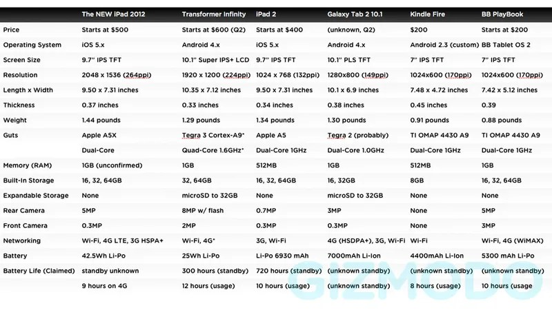 The New iPad Comparison How It Stacks Up to Other Leading Tablets