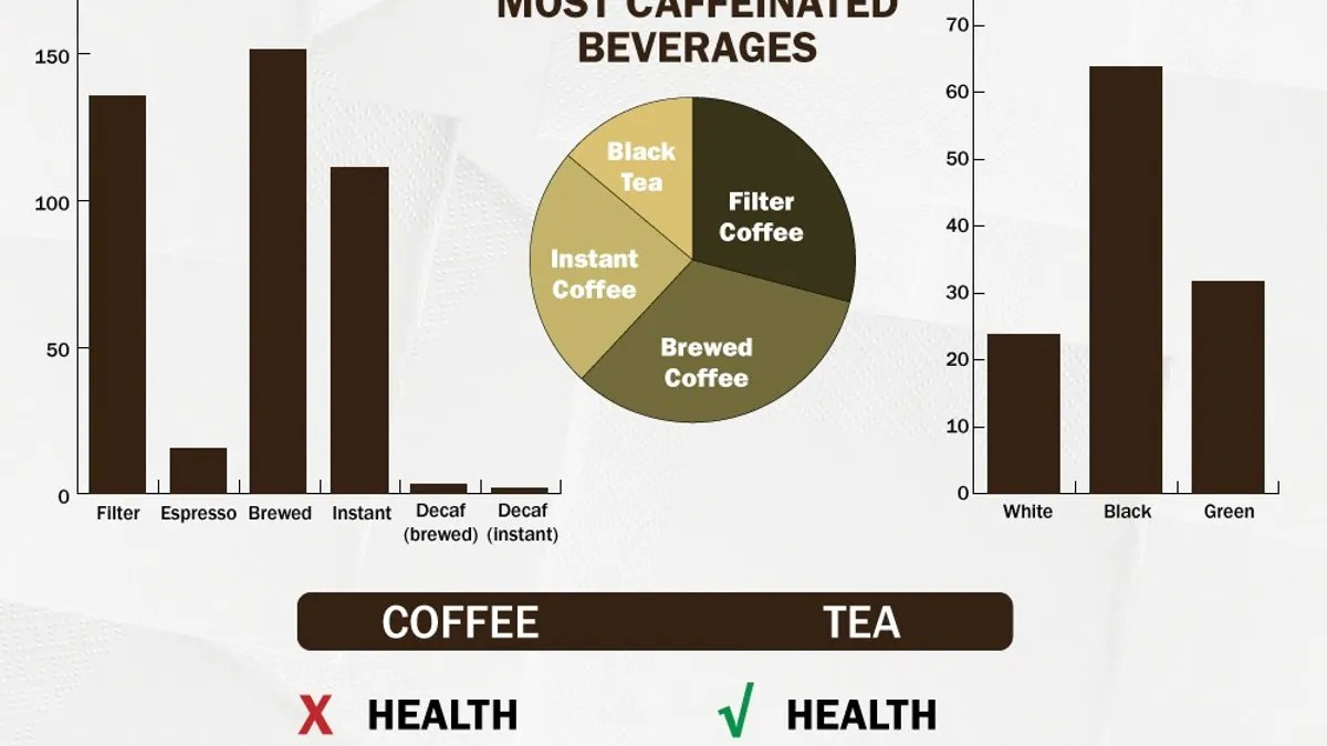 Caffeine Coffee How Much The Coffee Vs Tea Infographic Lays Out Each Drink S Benefits Side