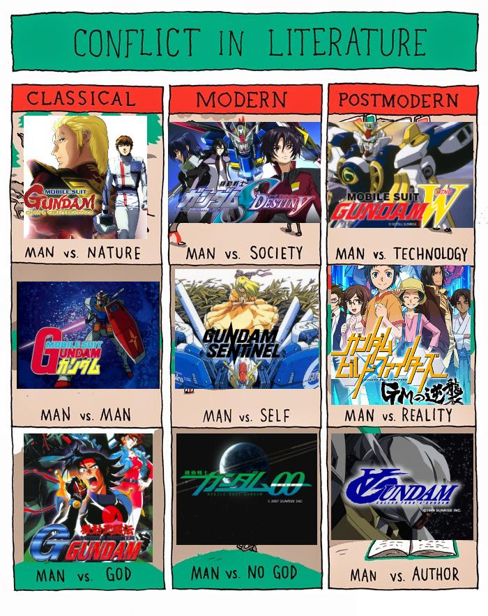 Conflict in Gundam Conflict in Literature Know Your Meme