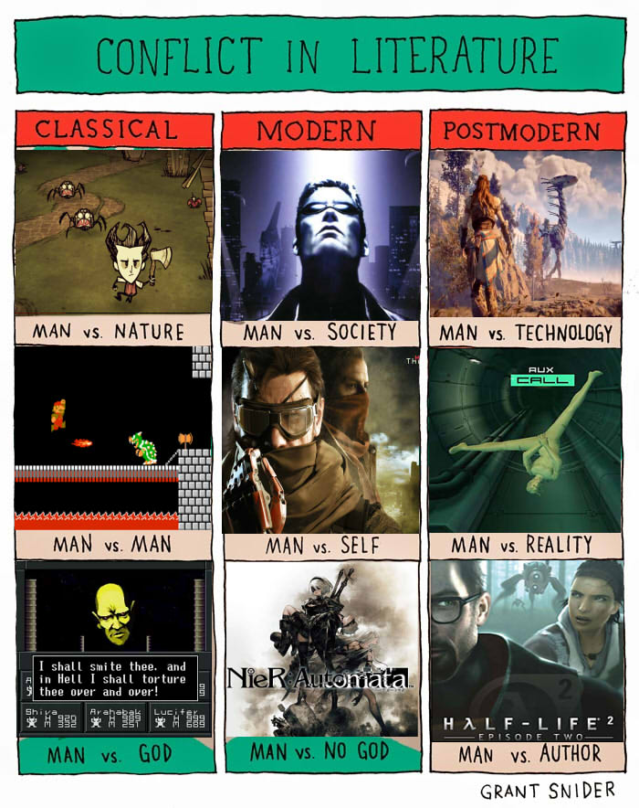 Conflict in Video Games Conflict in Literature Know Your Meme