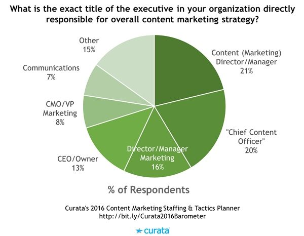 Content Marketing Management, Teams, and Staffing Trends  Skill Sets - responsibilities of a marketing director