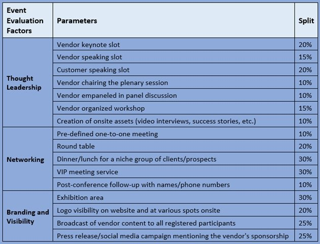Event Marketing Effectiveness Key Factors  a Useful Tool