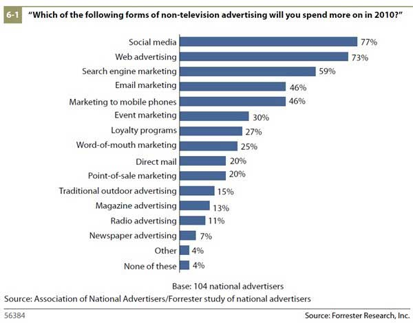 Advertising - TV Ads Less Effective, Budgets Shifting Online - advertising plan