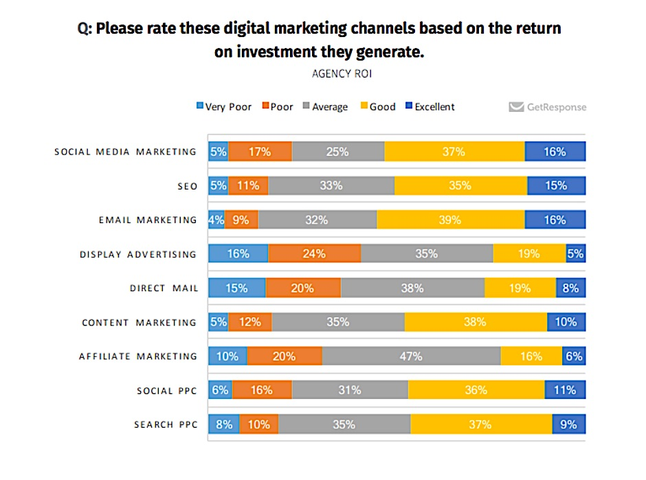 Which Digital Marketing Channels Deliver the Best ROI Marketing Study