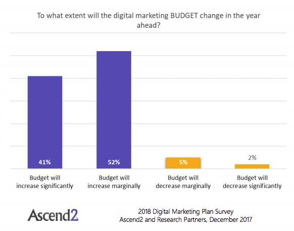 Digital Marketing Plans Budget and Tactic Trends for 2018 - digital marketing plan