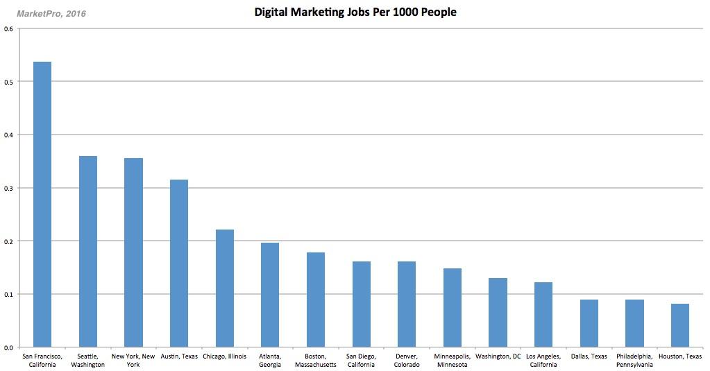 Career Management - The 15 Best Job Markets for Digital Marketers - best jobs in california